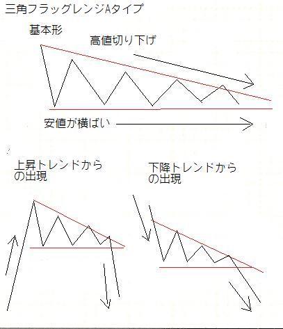三角レンジAタイプ