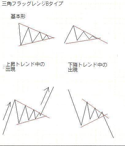 三角レンジBタイプ