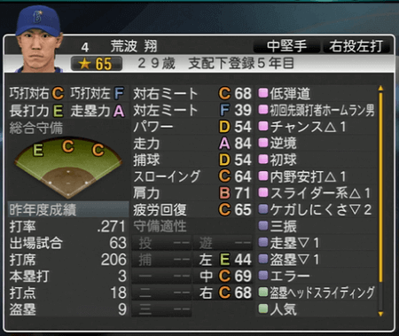 荒波翔 プロ野球スピリッツ2015 ver1.10