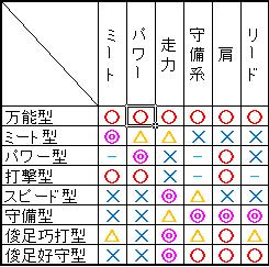 能力タイプペナント成長表・野手 プロスピ2015