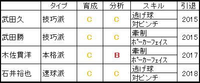 日本ハムファイターズ投手コーチ一覧プロスピ2015