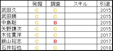 日本ハムファイターズ国内スカウト一覧プロスピ2015