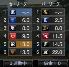 10連敗中 プロスピ2015