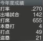 鳥谷敬 プロスピ2015