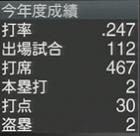 今成亮太 プロスピ2015