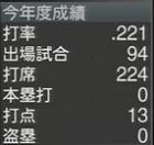 関本賢太郎 プロスピ2015