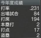 伊藤隼太 プロスピ2015