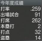 上本博紀 プロスピ2015