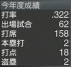 狩野恵輔 プロスピ2015