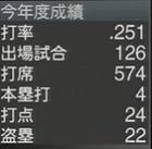 鎖国ペナント鳥谷敬2016年成績 プロスピ2015