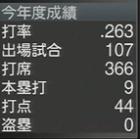 福留孝介2016年 プロスピ2015