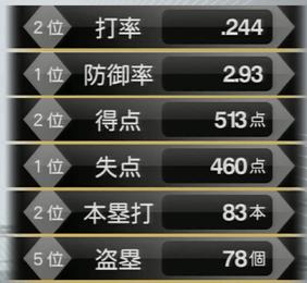 最終アプデ版・鎖国ペナント阪神2016年野手成績