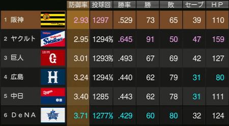 最終アプデ版・鎖国ペナント阪神2016年投手成績