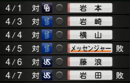 いきなりの7連敗スタート。 プロスピ2015