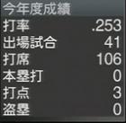 福留孝介2018年プロスピ2015