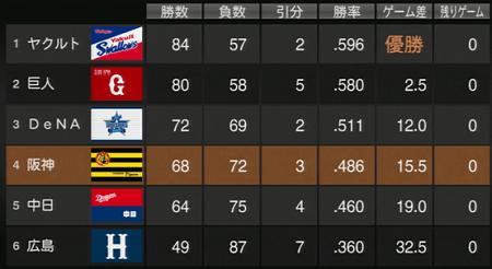 結局4月の借金でリーグ4位 プロスピ2015