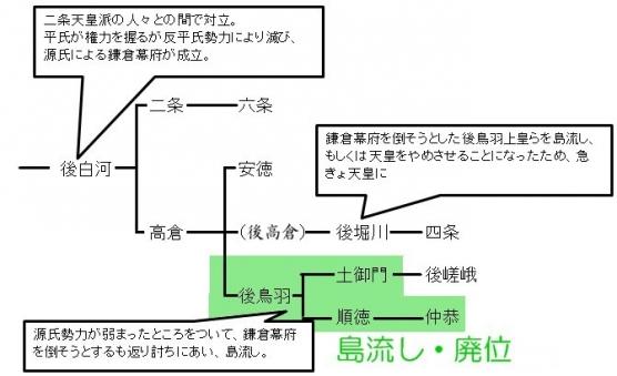 鎌倉時代の天皇