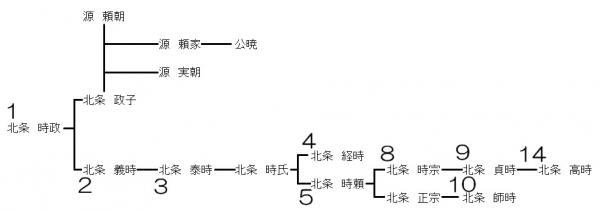 鎌倉幕府関係者の家系図