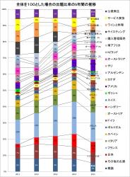 1次出題分析2015年度版グラフ