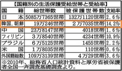 在日韓国人・朝鮮人 生活保護受給率