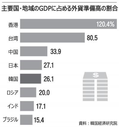 2015 国別対GDP外貨準備金割合