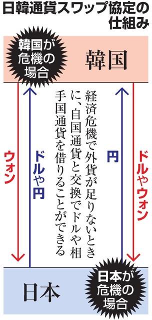 日韓通貨スワップの仕組み 朝日新聞