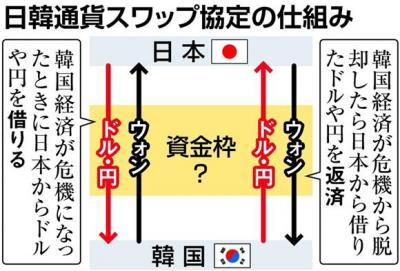 産経 日韓通貨スワップの仕組み