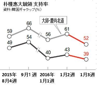 2016.1 パク・クネ支持率