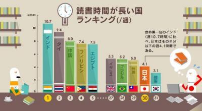 2013 本を読む国ランキング