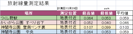 2015年12月