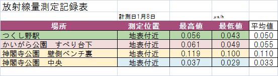 2016年1月測定