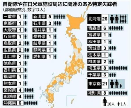 自衛隊施設、在日米軍施設周辺で121人が失踪、自衛隊経験者は9人 居住 拉致の可能性排除できない特定失踪者 - 産経ニュース