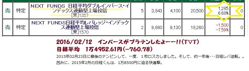 20160212 日経1万5000円割れて、インバがプラテン!