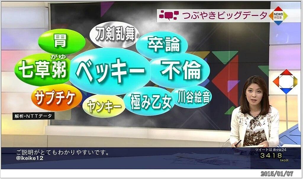 NHKのニュースで不倫を晒されるベッキー