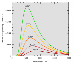 黒体放射スペクトル