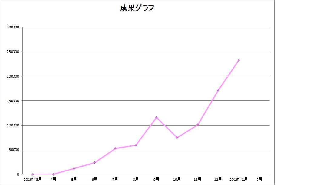 2016年1月アフィリ報酬と今までからの推移グラフ