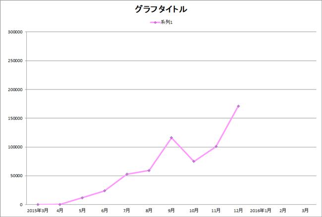 アフィリエイト 成果グラフ 9ヵ月