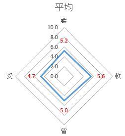 レーダーチャート2