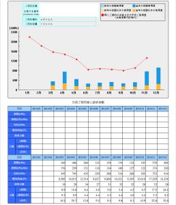 2015年電気使用量推移