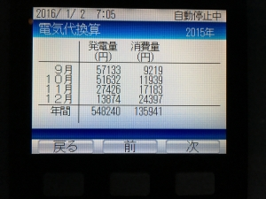 2015年12月売電買電料金