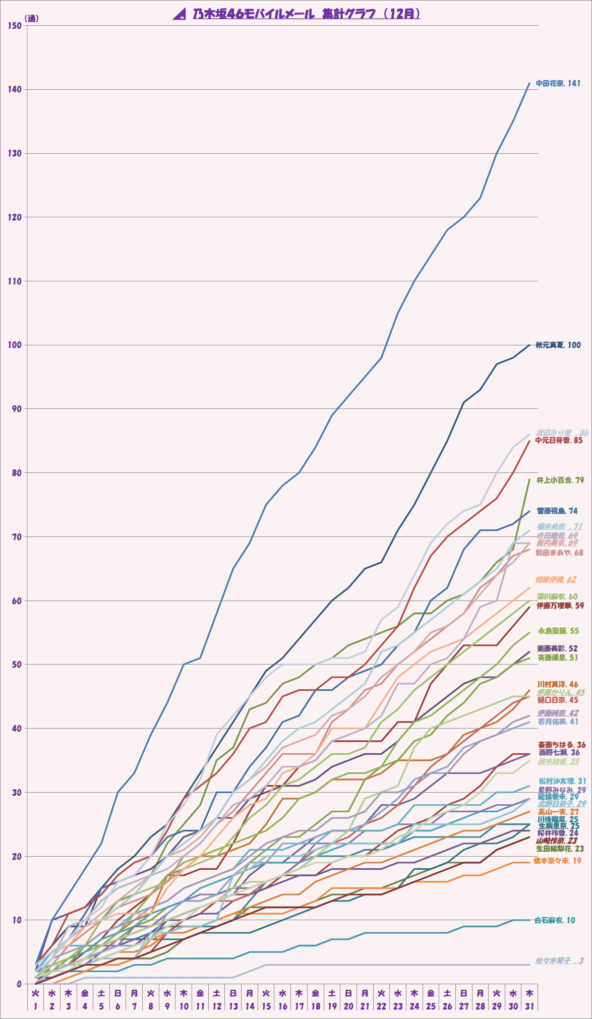 2015年12月「乃木坂46モバイルメール」集計