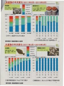 林産物、水産物の年次変化