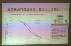 除染後の残留線量率と高さによる違い