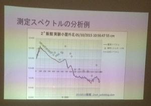 測定スペクトルの分析例