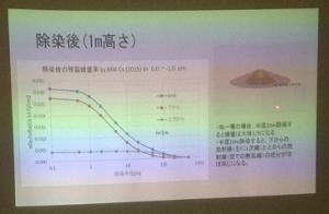 放射能の広がりと線量率②