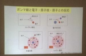 ガンマ線と原子との相互作用