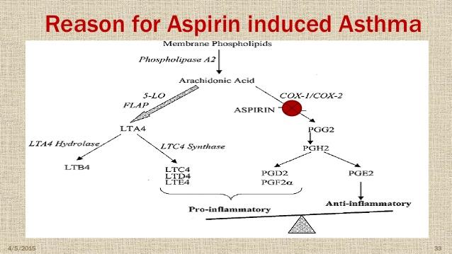 asprin asthuma