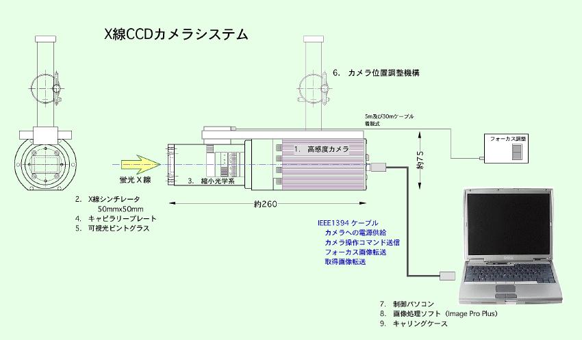 XrayCCDsystem.png