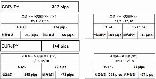 12月3週目_LDN_NY