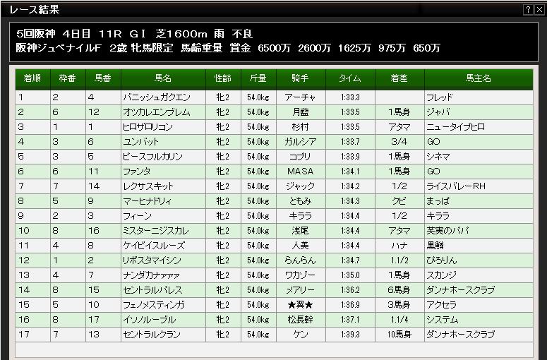 阪神JFイベント馬